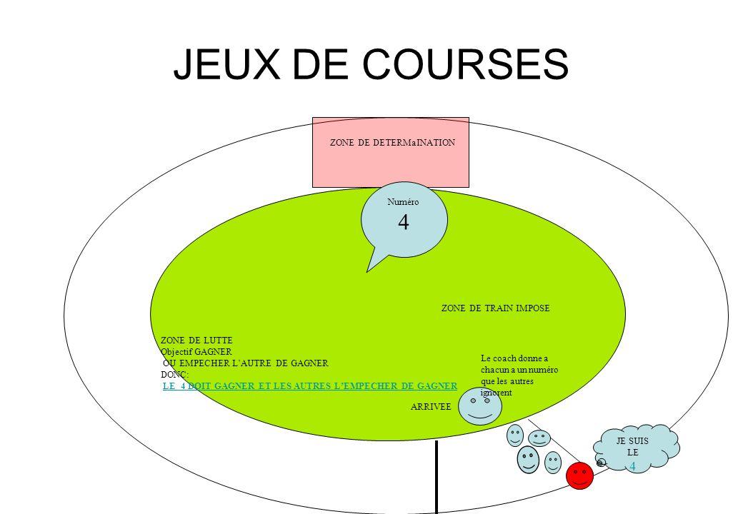 JEUX DE COURSES 4 ZONE DE DETERMaINATION Numéro ZONE DE TRAIN IMPOSE