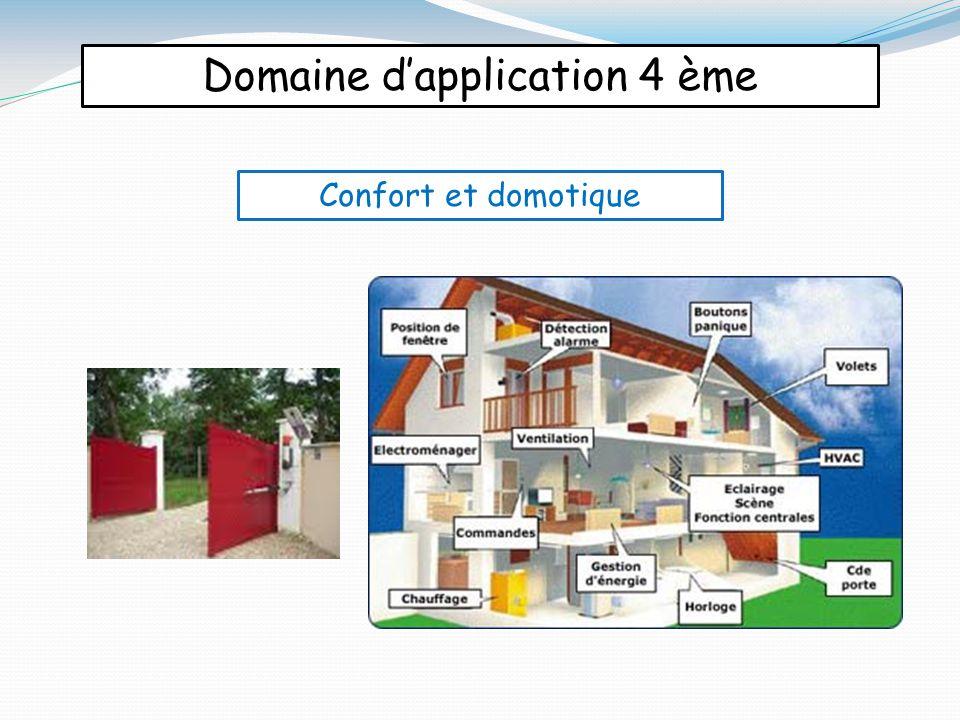 Domaine d'application 4 ème