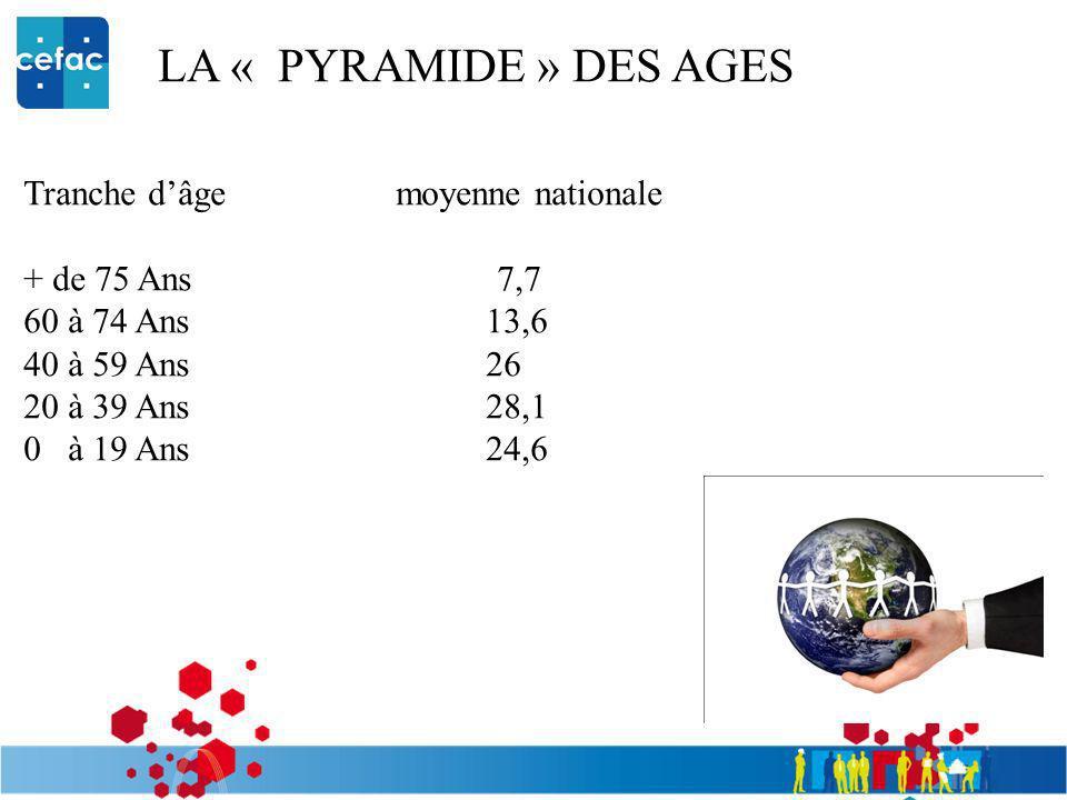 LA « PYRAMIDE » DES AGES Tranche d'âge moyenne nationale