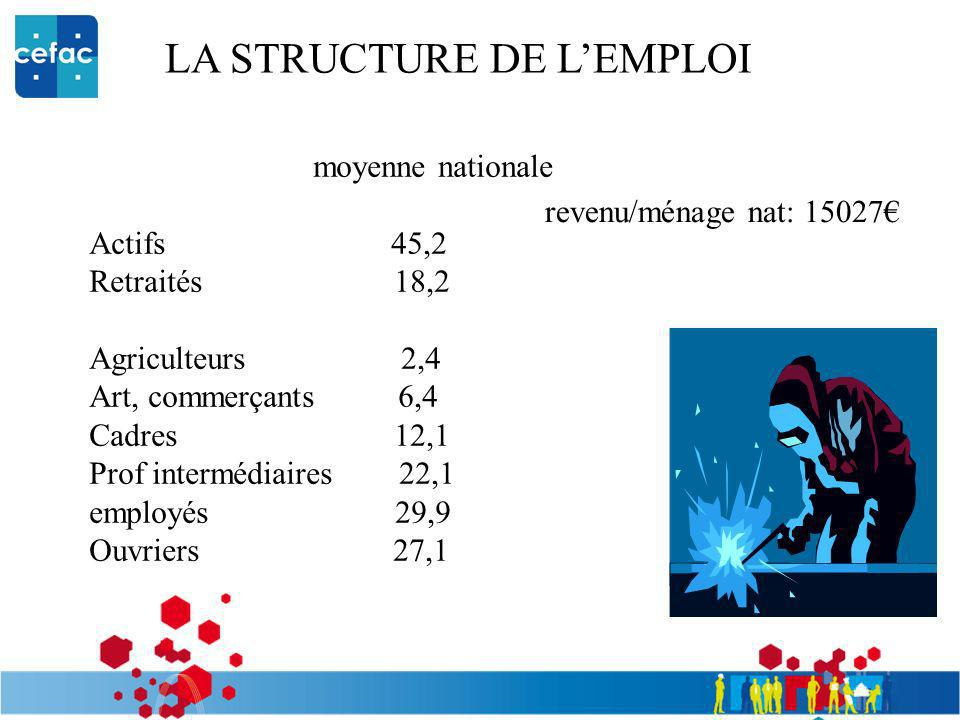 LA STRUCTURE DE L'EMPLOI