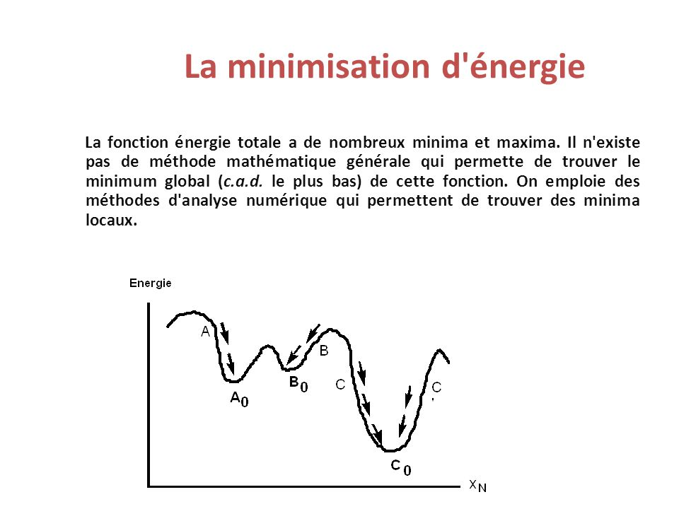 La minimisation d énergie