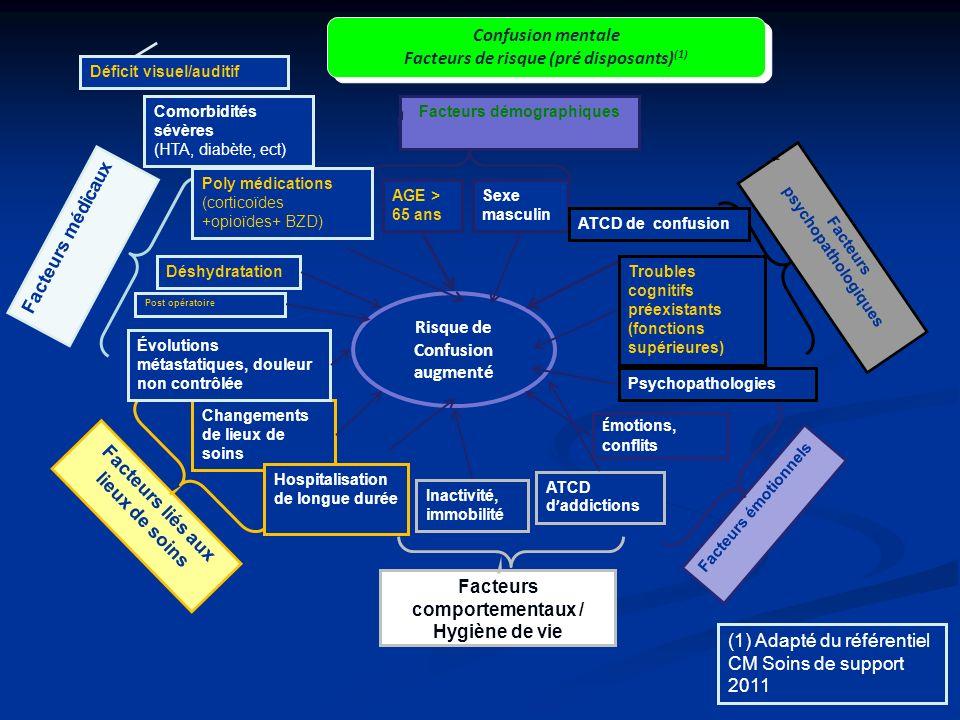 Facteurs de risque (pré disposants)(1)