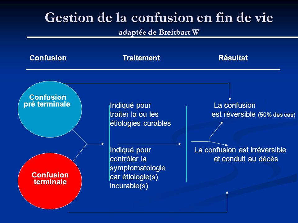 Gestion de la confusion en fin de vie adaptée de Breitbart W