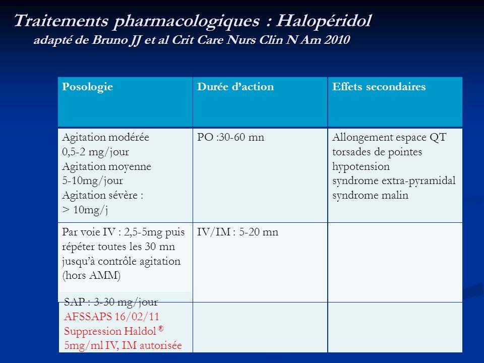 Traitements pharmacologiques : Halopéridol adapté de Bruno JJ et al Crit Care Nurs Clin N Am 2010