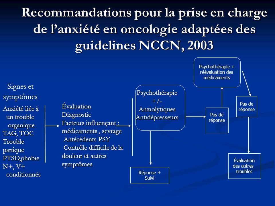 Recommandations pour la prise en charge de l'anxiété en oncologie adaptées des guidelines NCCN, 2003