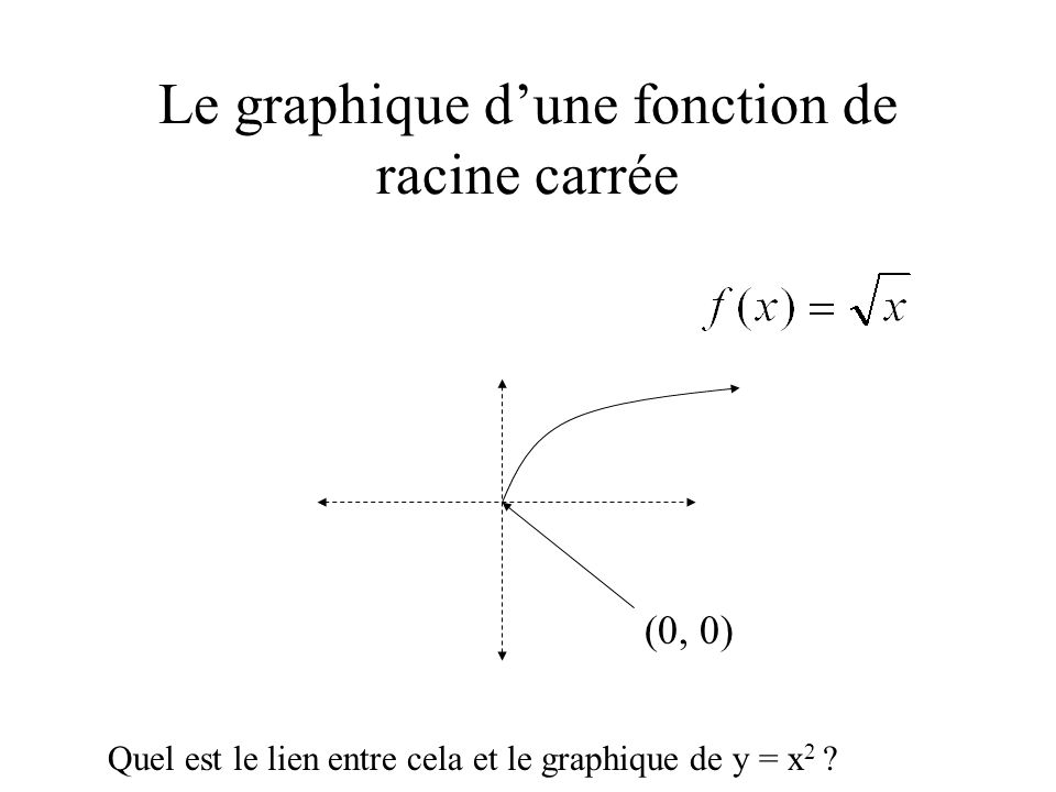 Le graphique d'une fonction de racine carrée