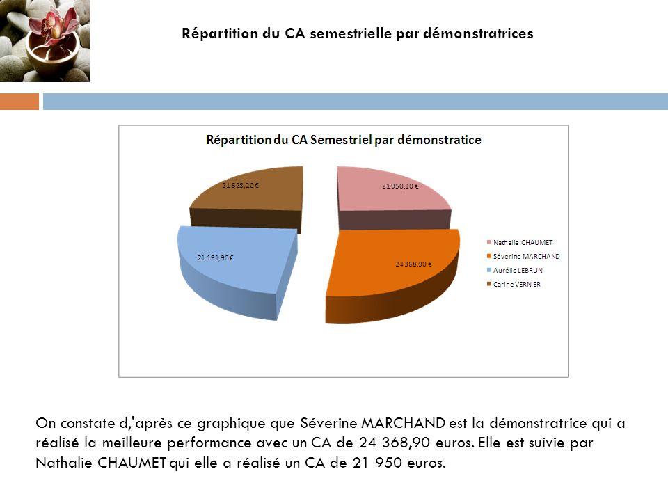 Répartition du CA semestrielle par démonstratrices