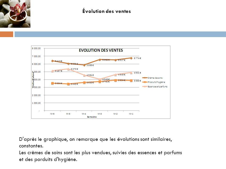 Évolution des ventes D après le graphique, on remarque que les évolutions sont similaires, constantes.