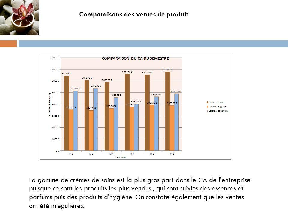 Comparaisons des ventes de produit