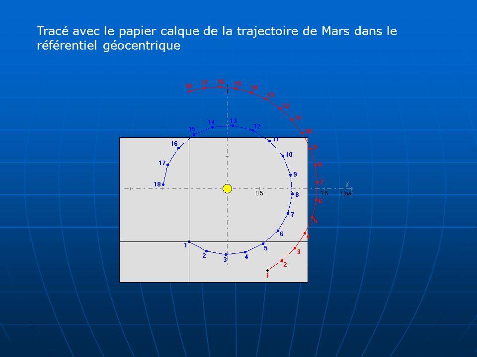 Tracé avec le papier calque de la trajectoire de Mars dans le référentiel géocentrique