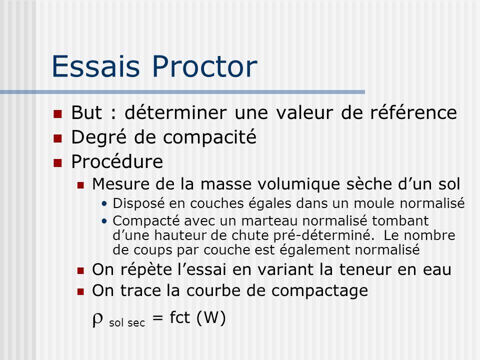 Essais Proctor  sol sec = fct (W)