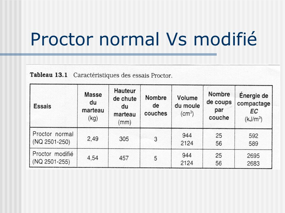 Proctor normal Vs modifié