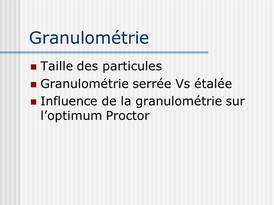 Granulométrie Taille des particules Granulométrie serrée Vs étalée