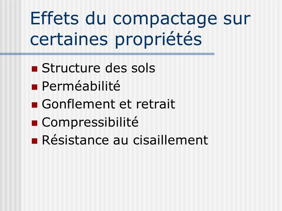 Effets du compactage sur certaines propriétés