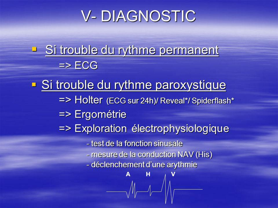V- DIAGNOSTIC Si trouble du rythme permanent