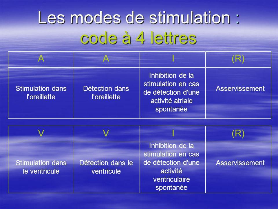 Les modes de stimulation : code à 4 lettres