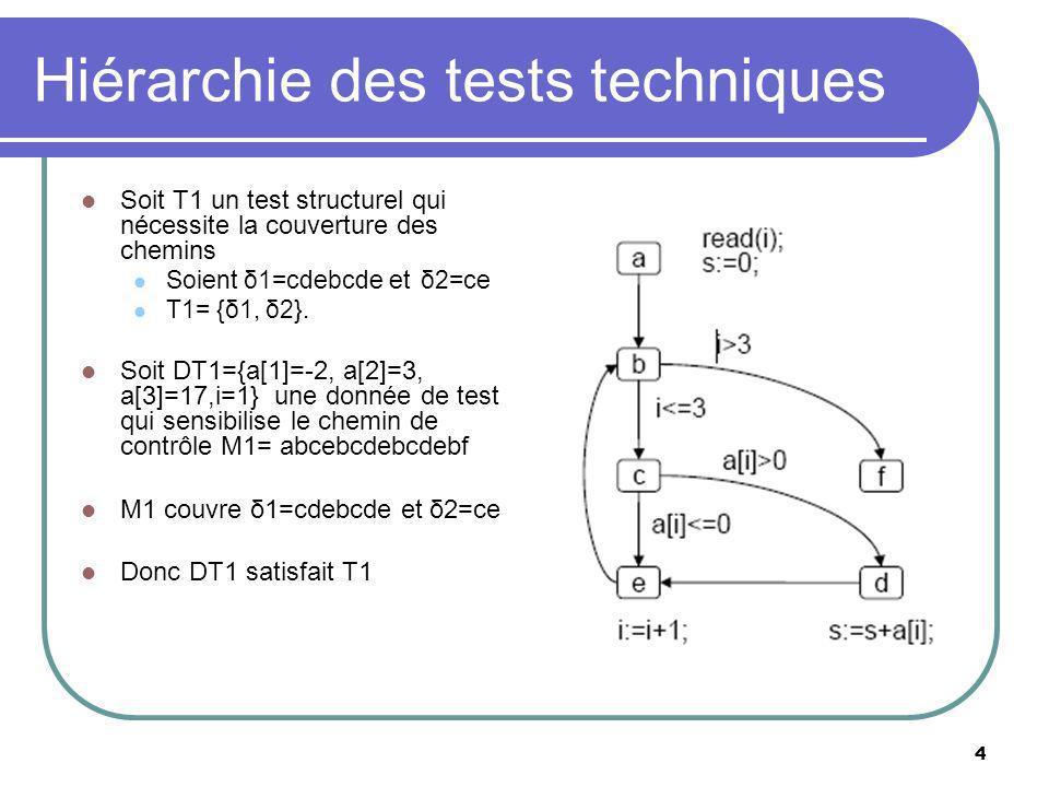 Hiérarchie des tests techniques