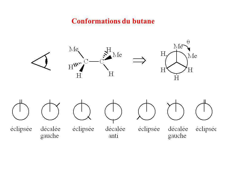 Conformations du butane