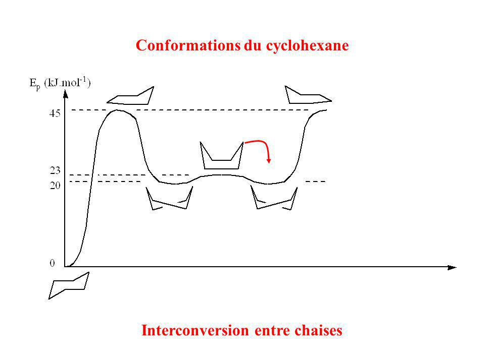 Conformations du cyclohexane