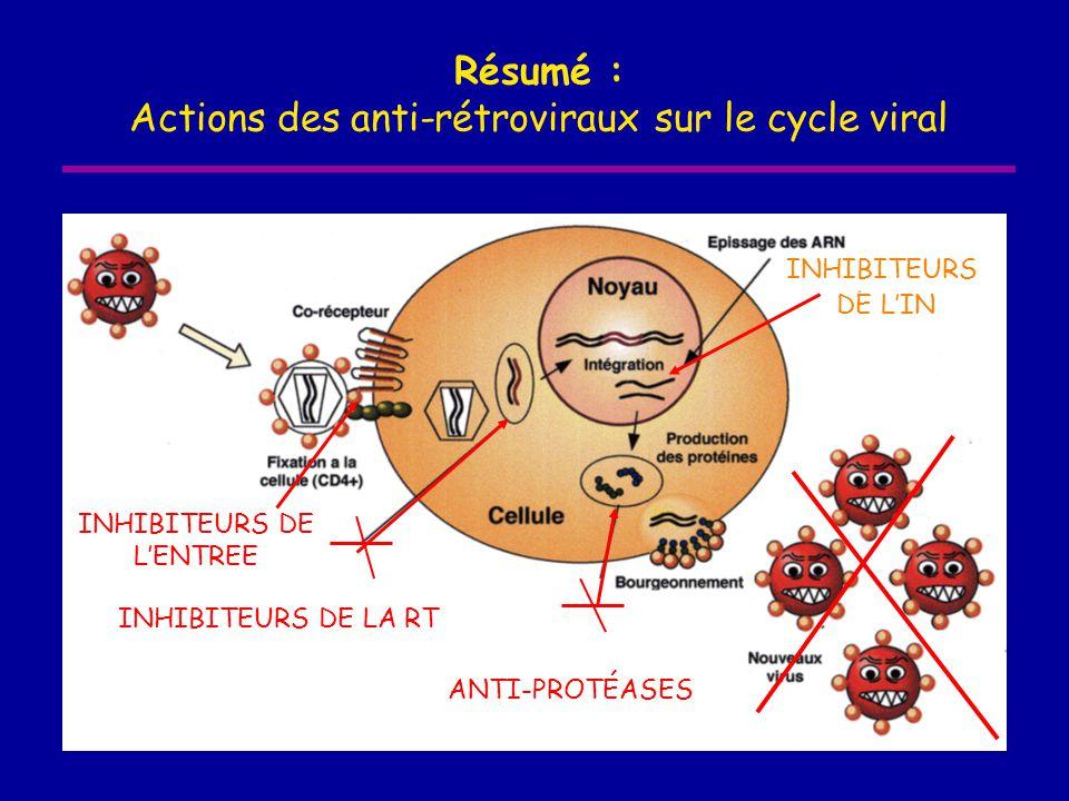 Actions des anti-rétroviraux sur le cycle viral