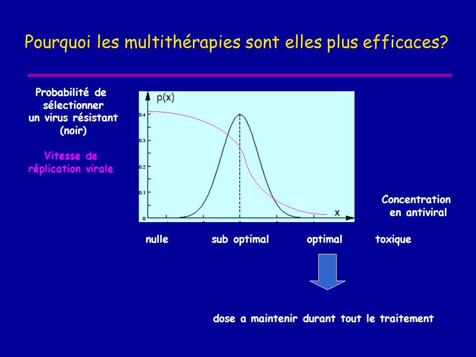 Pourquoi les multithérapies sont elles plus efficaces