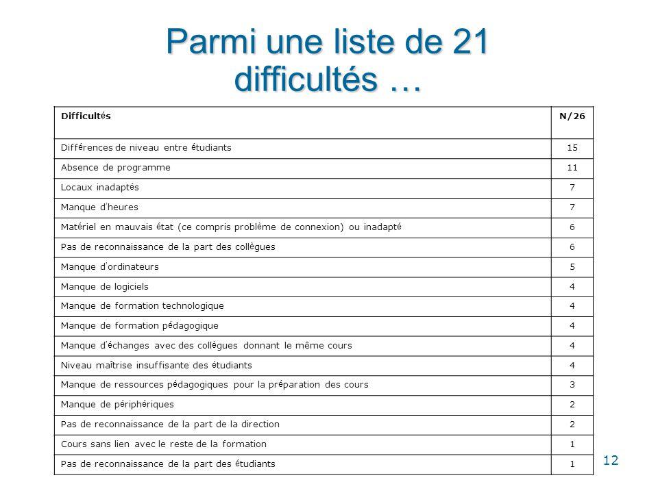 Parmi une liste de 21 difficultés …