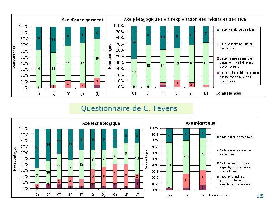 Questionnaire de C. Feyens