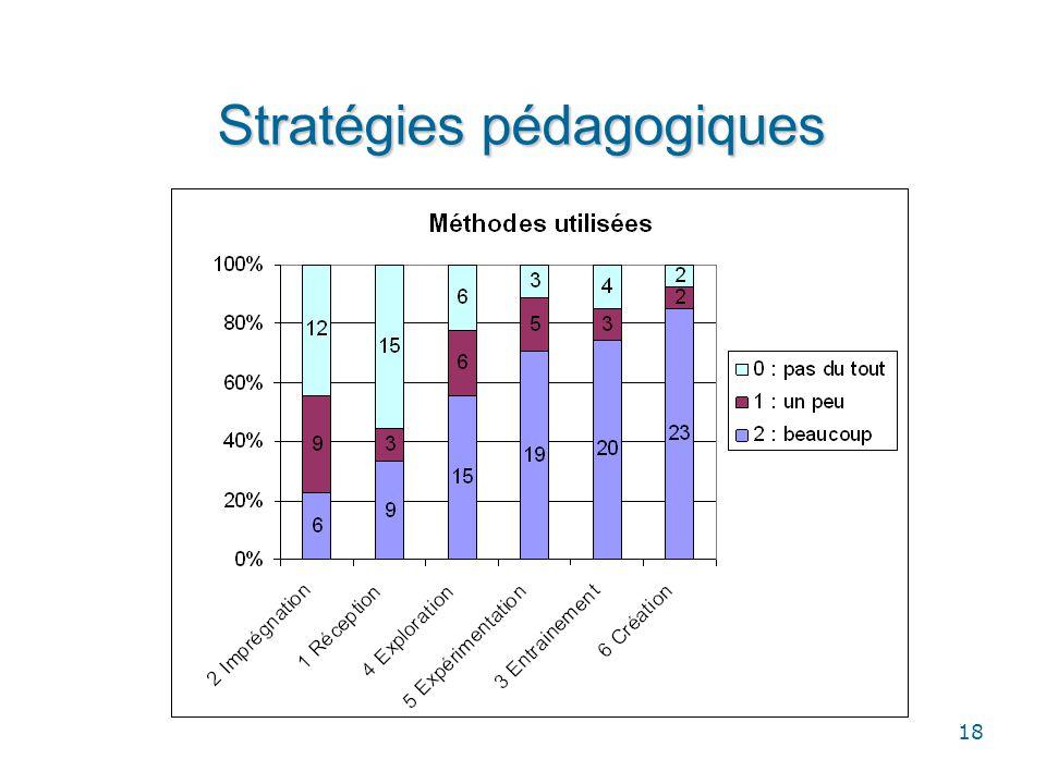 Stratégies pédagogiques