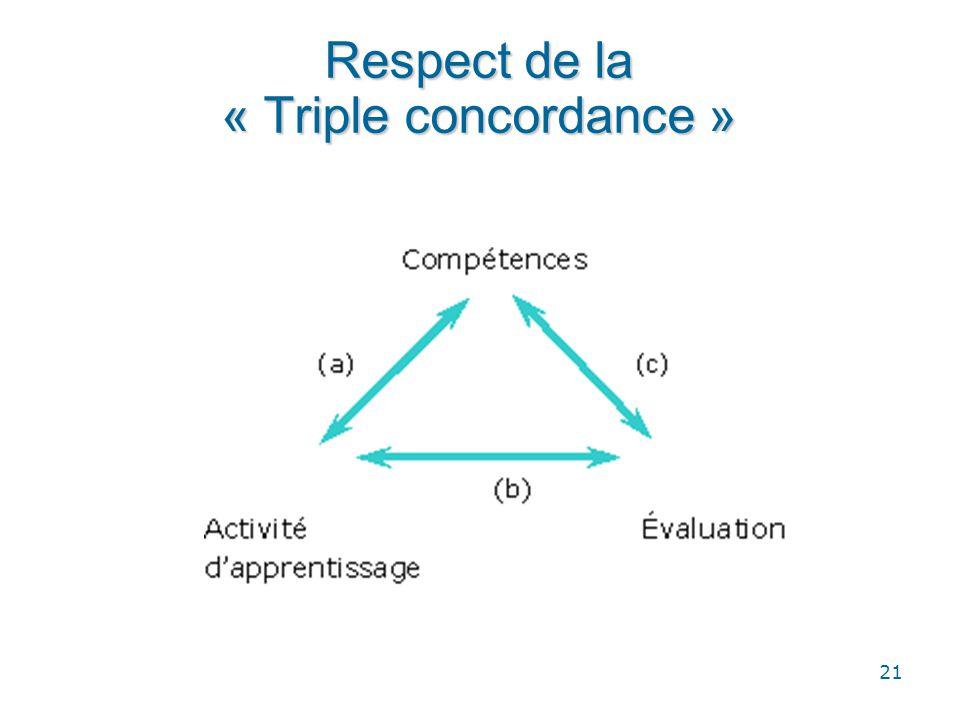 Respect de la « Triple concordance »