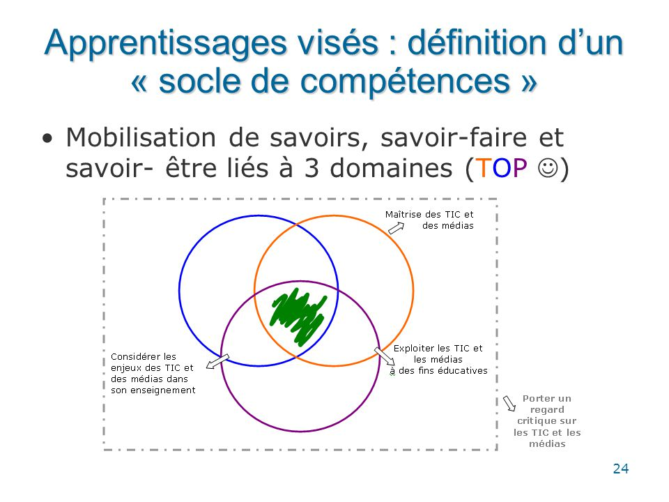 Apprentissages visés : définition d'un « socle de compétences »
