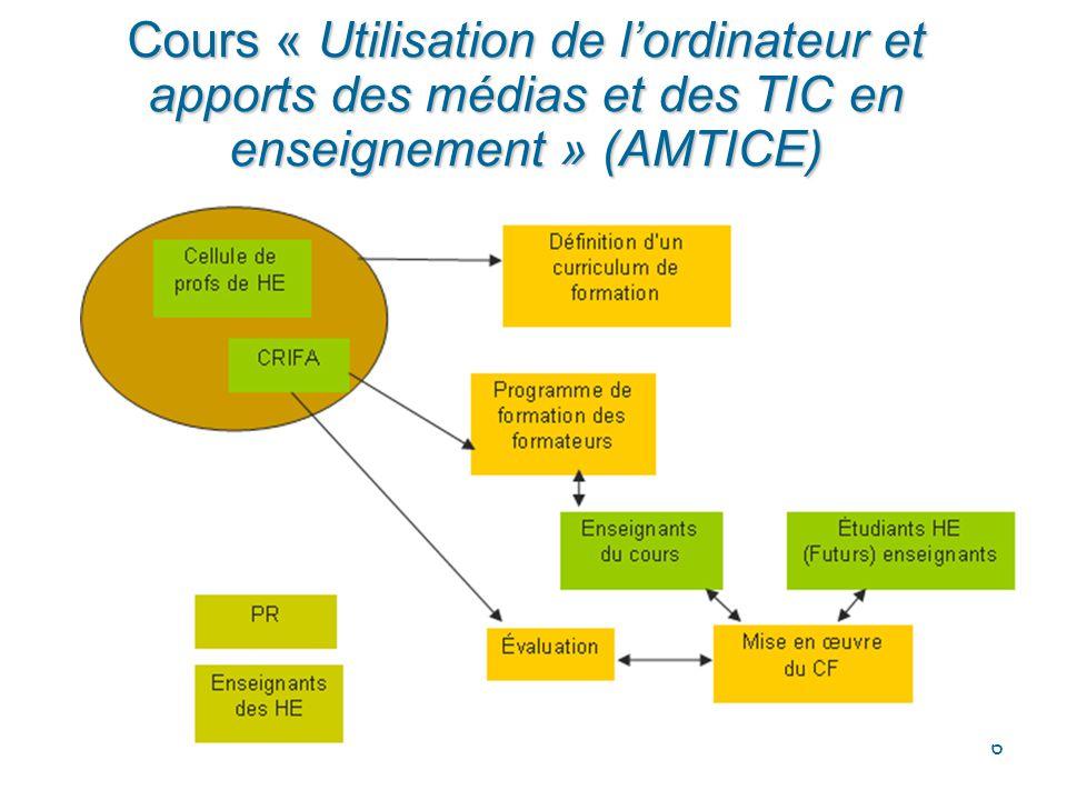 Cours « Utilisation de l'ordinateur et apports des médias et des TIC en enseignement » (AMTICE)