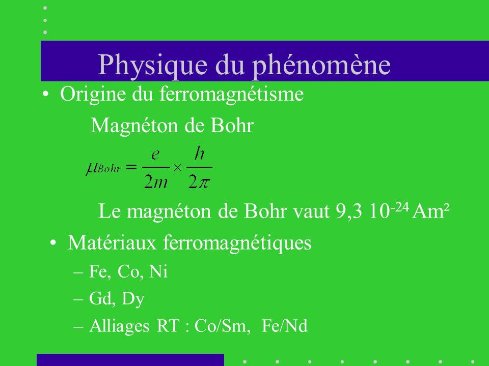 Physique du phénomène Origine du ferromagnétisme Magnéton de Bohr