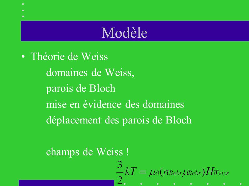Modèle Théorie de Weiss domaines de Weiss, parois de Bloch