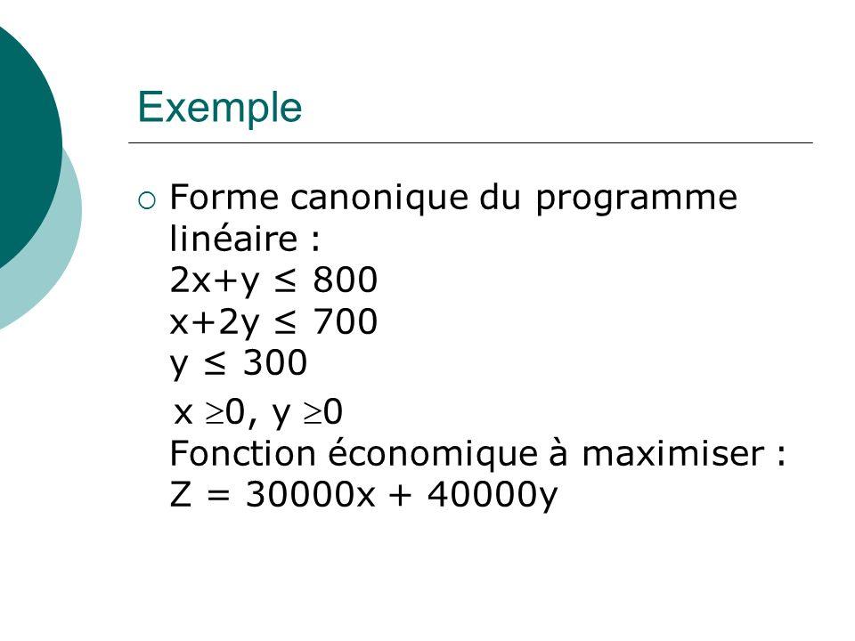 Exemple Forme canonique du programme linéaire : 2x+y ≤ 800 x+2y ≤ 700 y ≤ 300.