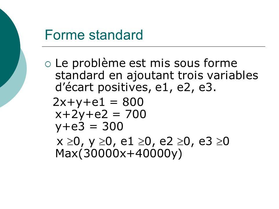 Forme standardLe problème est mis sous forme standard en ajoutant trois variables d'écart positives, e1, e2, e3.