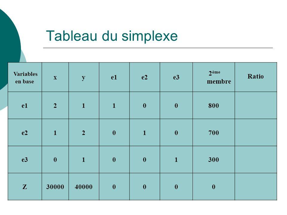Tableau du simplexe Variables x y e1 e2 e3 2ème membre Ratio 2 1 800