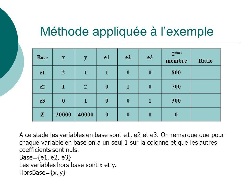 Méthode appliquée à l'exemple
