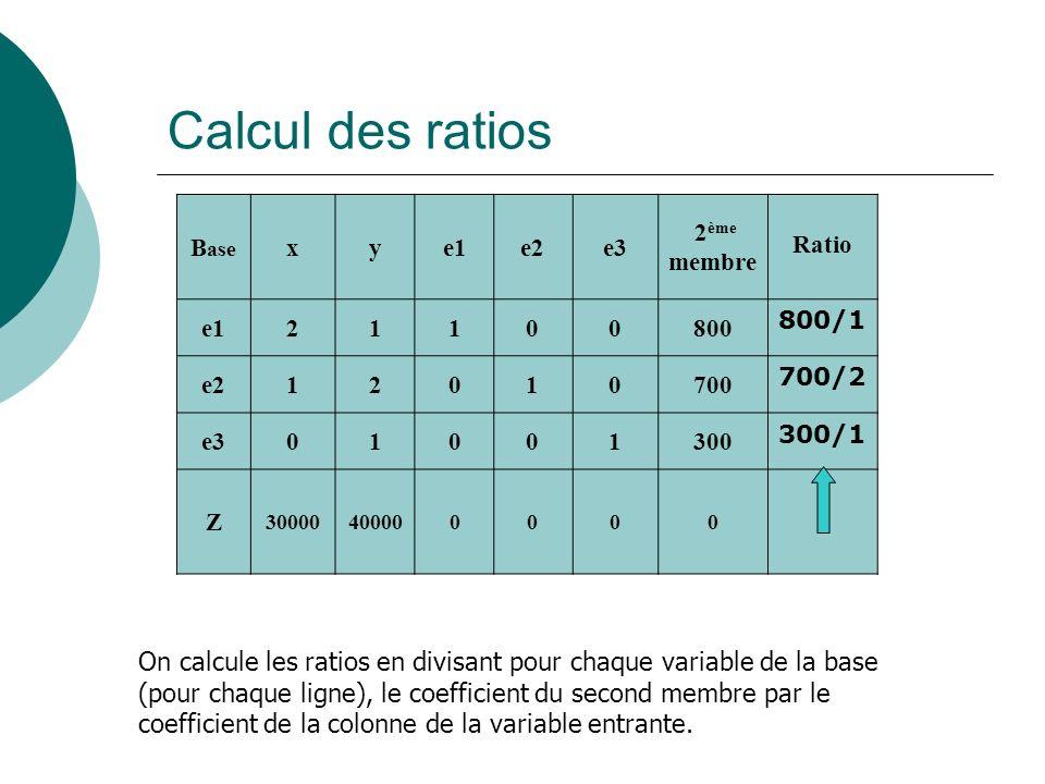 Calcul des ratiosBase. x. y. e1. e2. e3. 2ème. membre. Ratio. 2. 1. 800. 800/1. 700. 700/2. 300. 300/1.