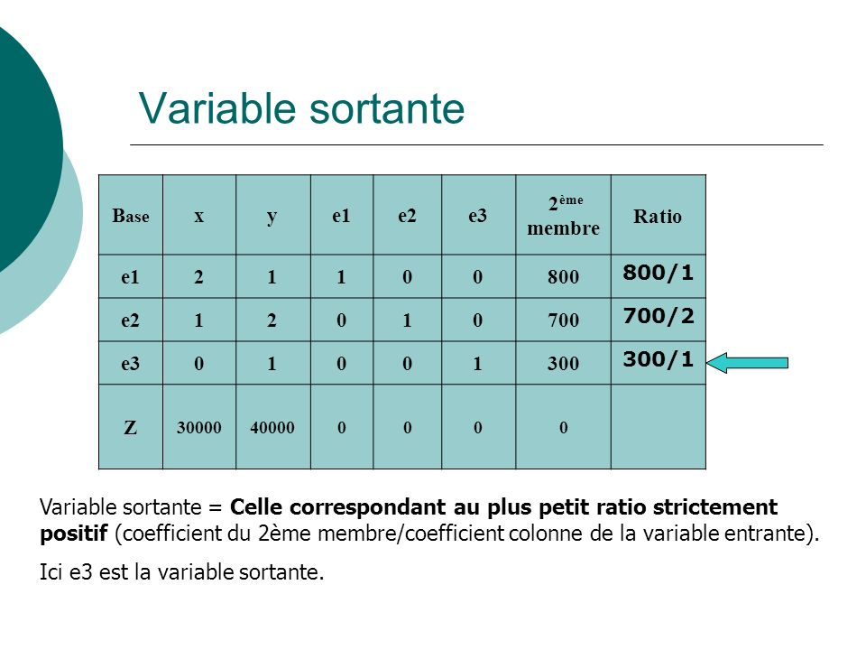 Variable sortante Base. x. y. e1. e2. e3. 2ème. membre. Ratio /