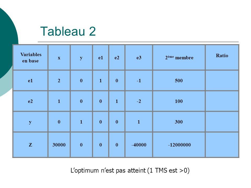 Tableau 2 L'optimum n'est pas atteint (1 TMS est >0) Variables
