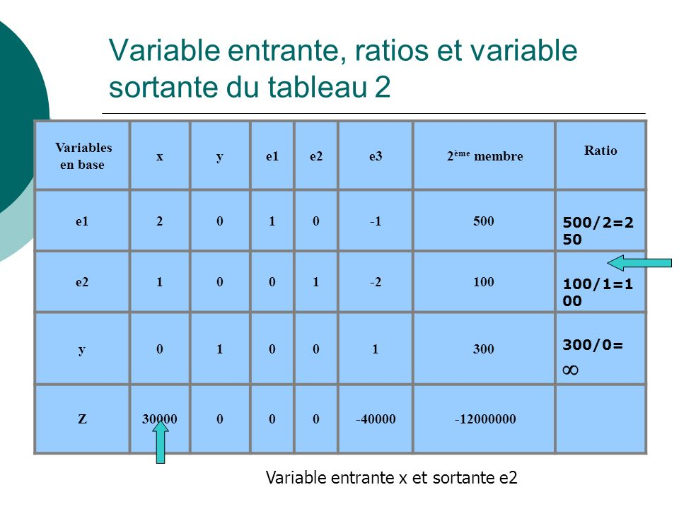 Variable entrante, ratios et variable sortante du tableau 2