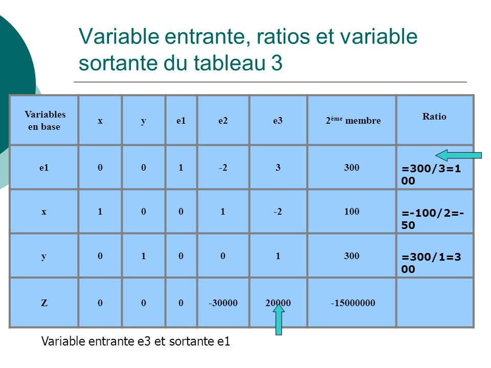 Variable entrante, ratios et variable sortante du tableau 3