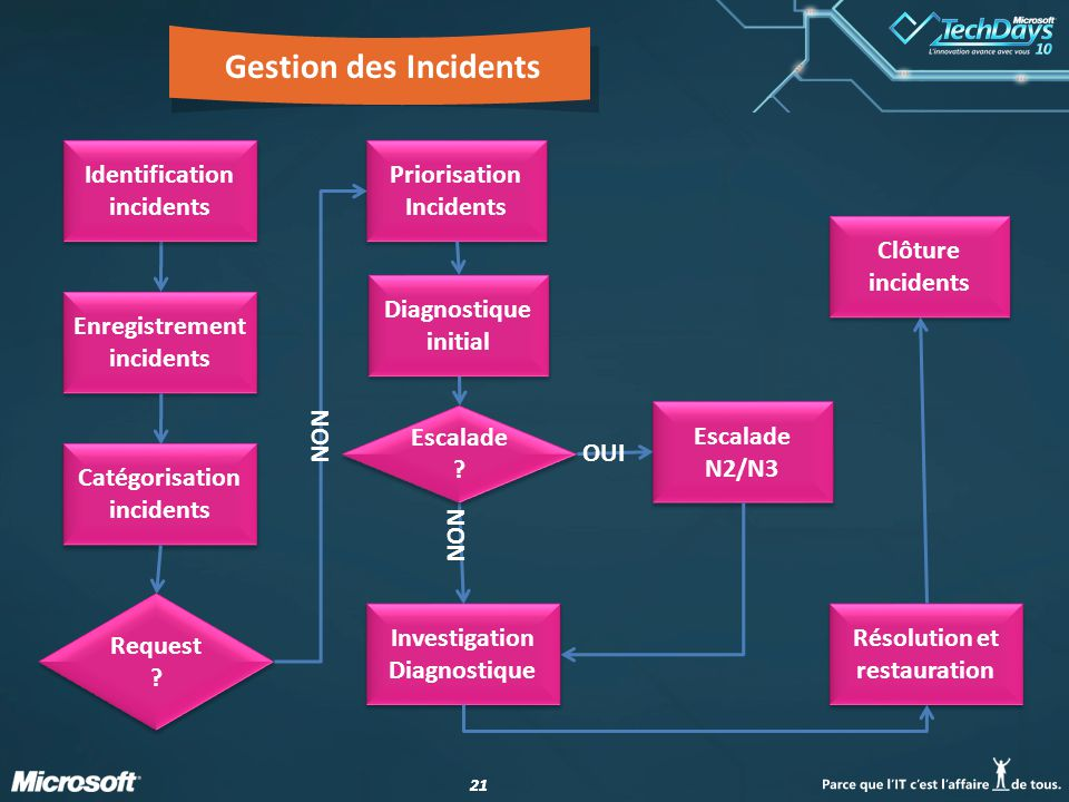 Gestion des Incidents Identification incidents Priorisation Incidents