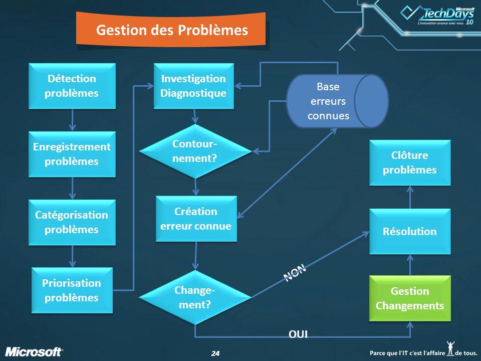 Gestion des Problèmes Détection problèmes Investigation Diagnostique