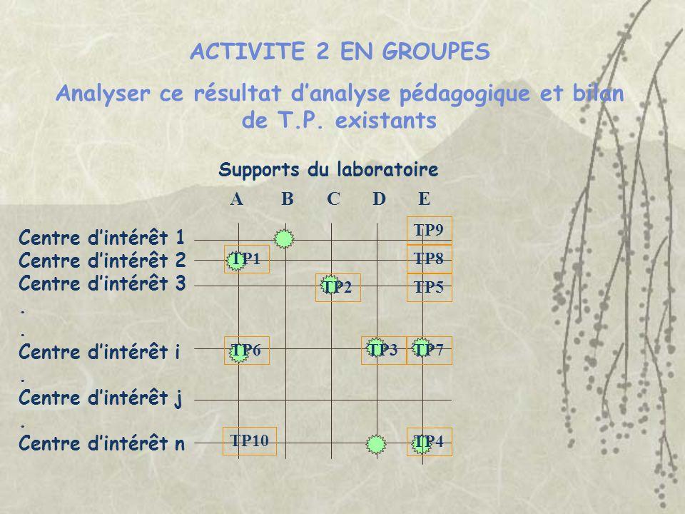 Analyser ce résultat d'analyse pédagogique et bilan de T.P. existants