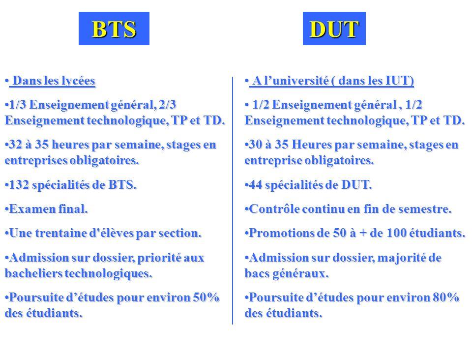 BTS DUT. Dans les lycées. 1/3 Enseignement général, 2/3 Enseignement technologique, TP et TD.