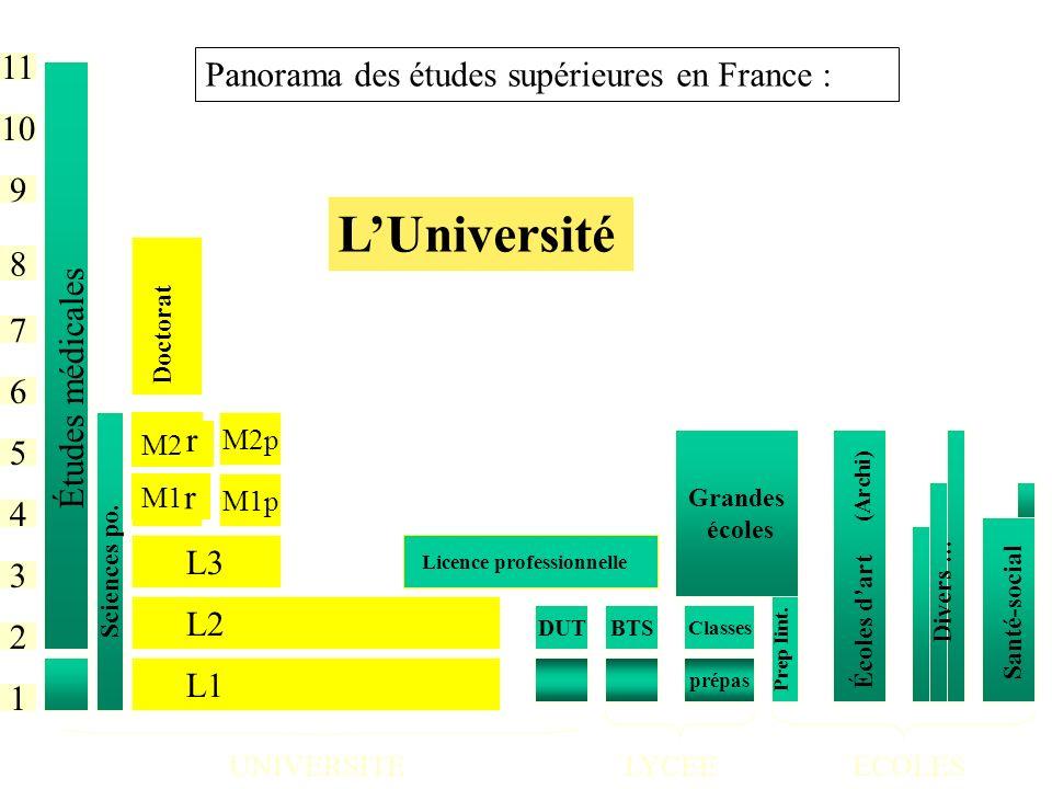 L'Université 11 Panorama des études supérieures en France : 10 9 8 7