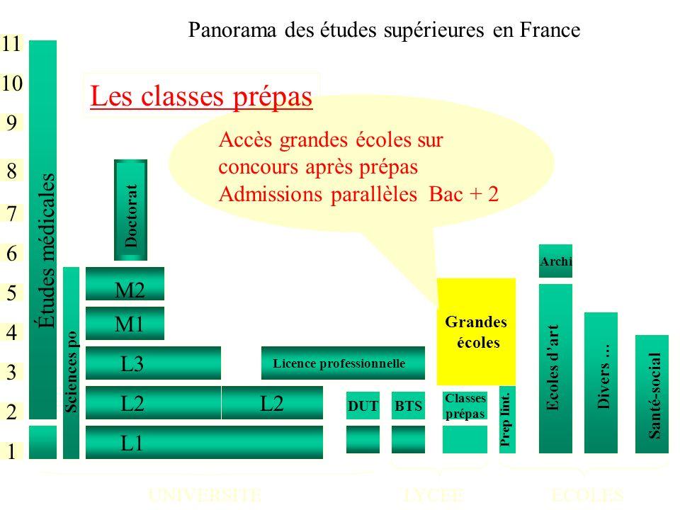 Les classes prépas Panorama des études supérieures en France 11 10 9