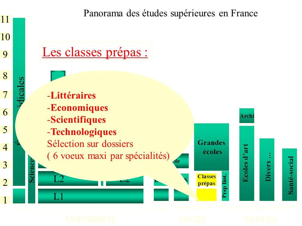 Les classes prépas : Panorama des études supérieures en France 11 10 9