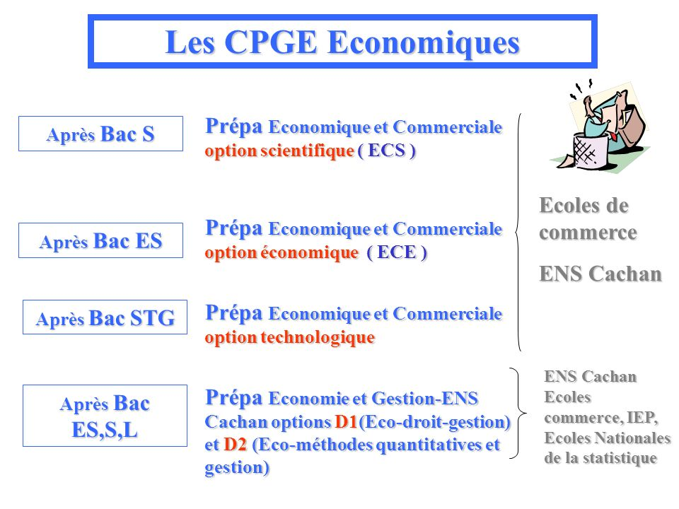Les CPGE Economiques Prépa Economique et Commerciale option scientifique ( ECS ) Après Bac S. Ecoles de commerce.